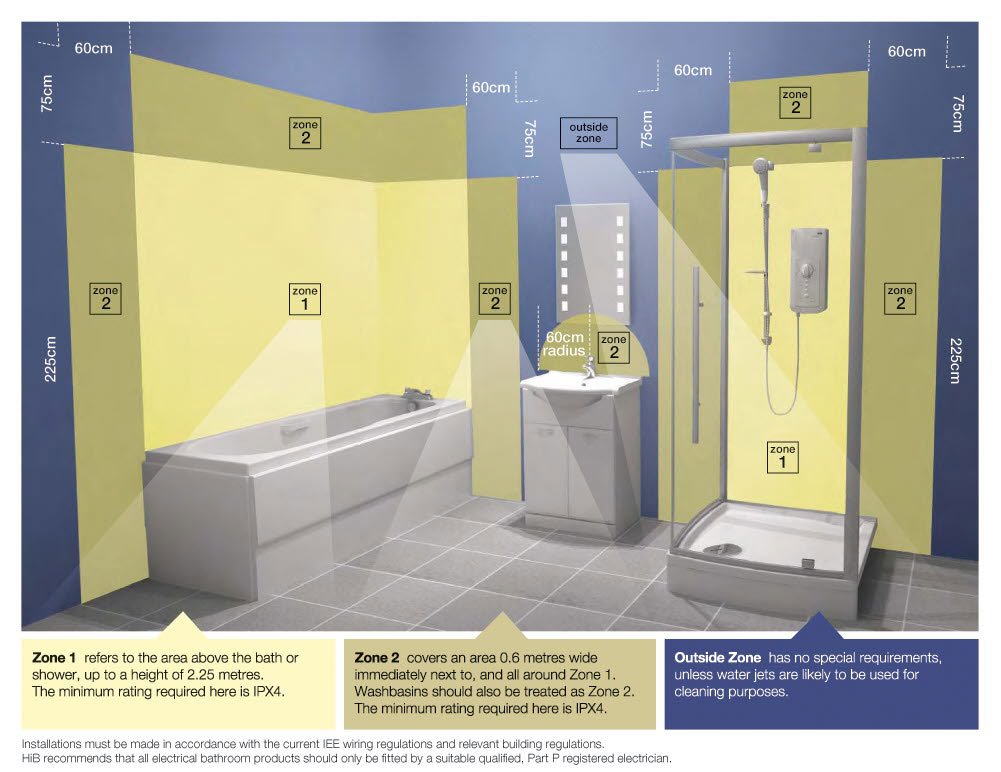 Bathrooms ecocert electrical for Bathroom zones ip rating